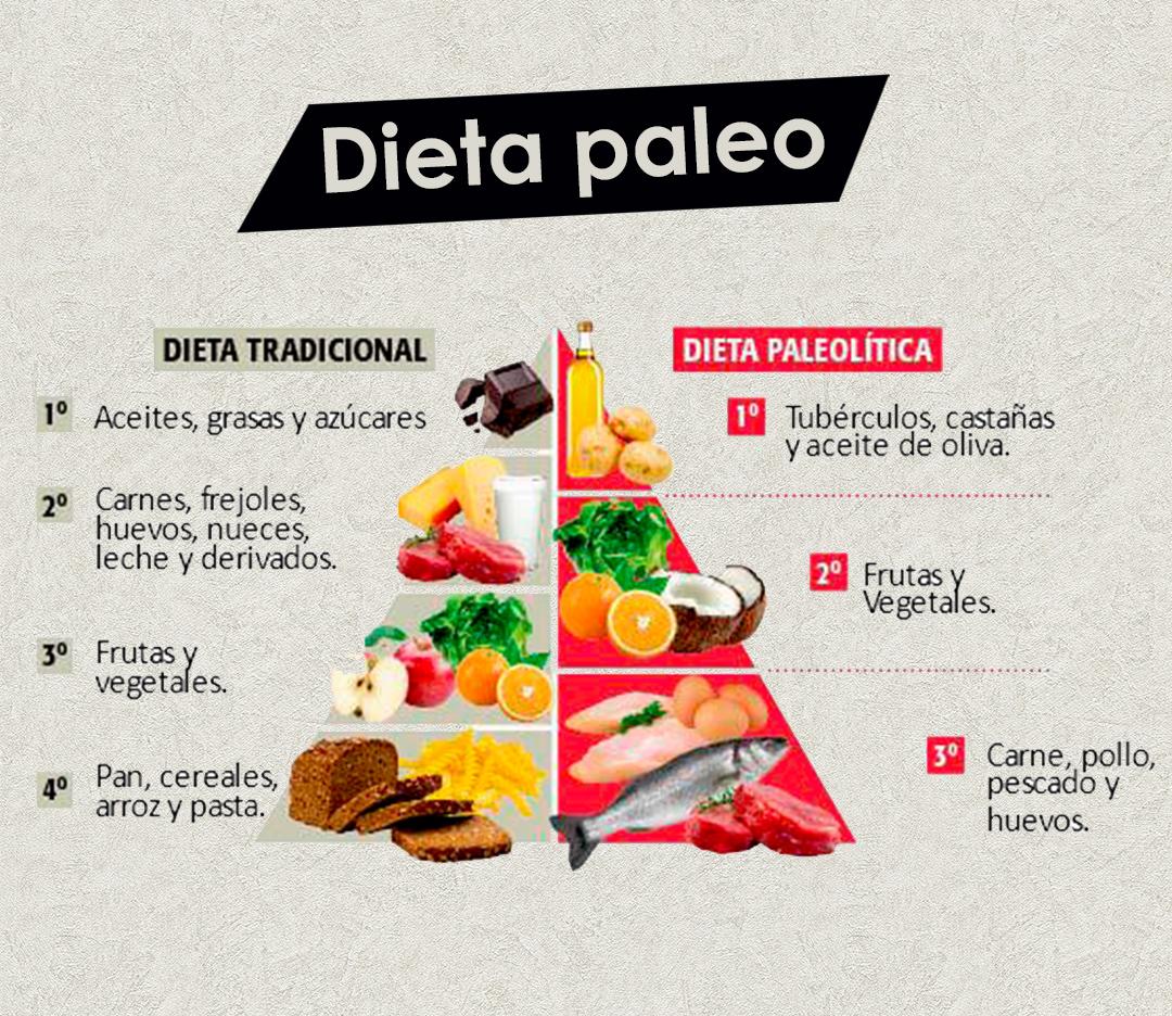 Dieta Del Paleolitico Recetas